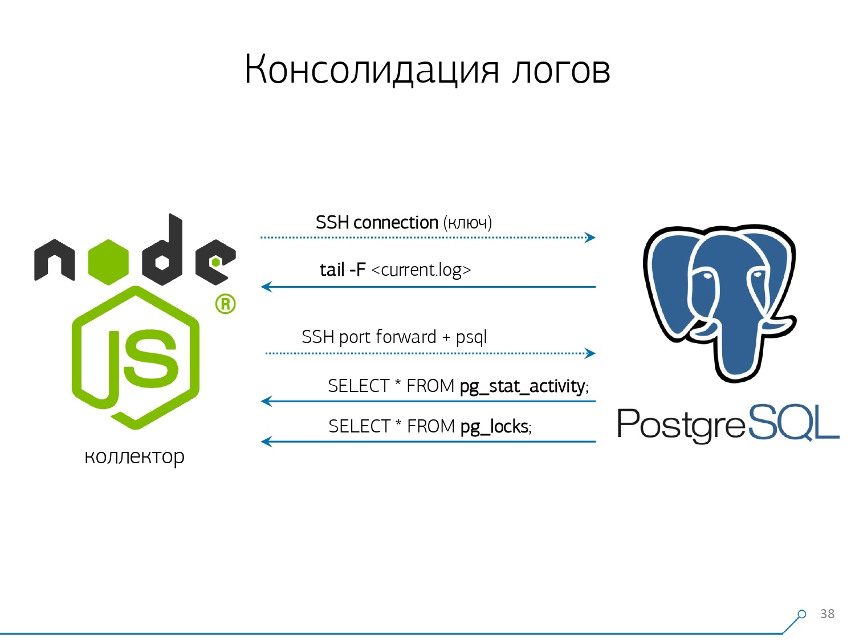 Массовая оптимизация запросов PostgreSQL. Кирилл Боровиков (Тензор) - 19