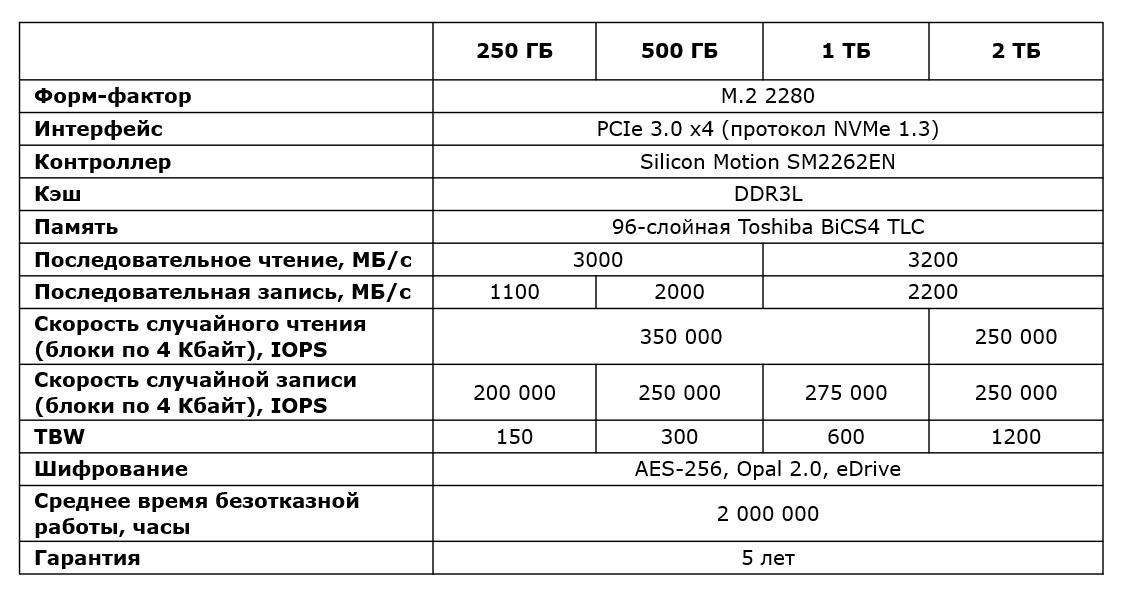 Скорость и надёжность выше, а цена ниже. Новые твердотельные накопители Kingston KC2000 - 2