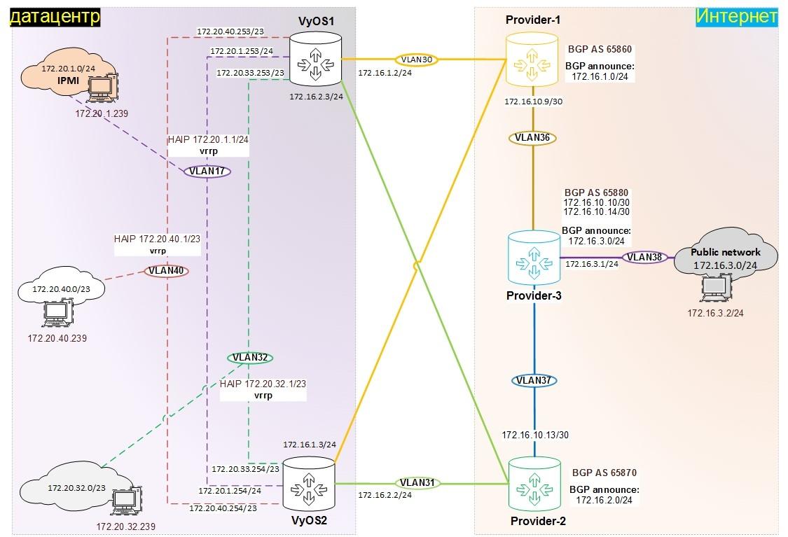 Создание отказоустойчивой ИТ инфраструктуры. Часть 3. Организация маршрутизации на роутерах VyOS - 1