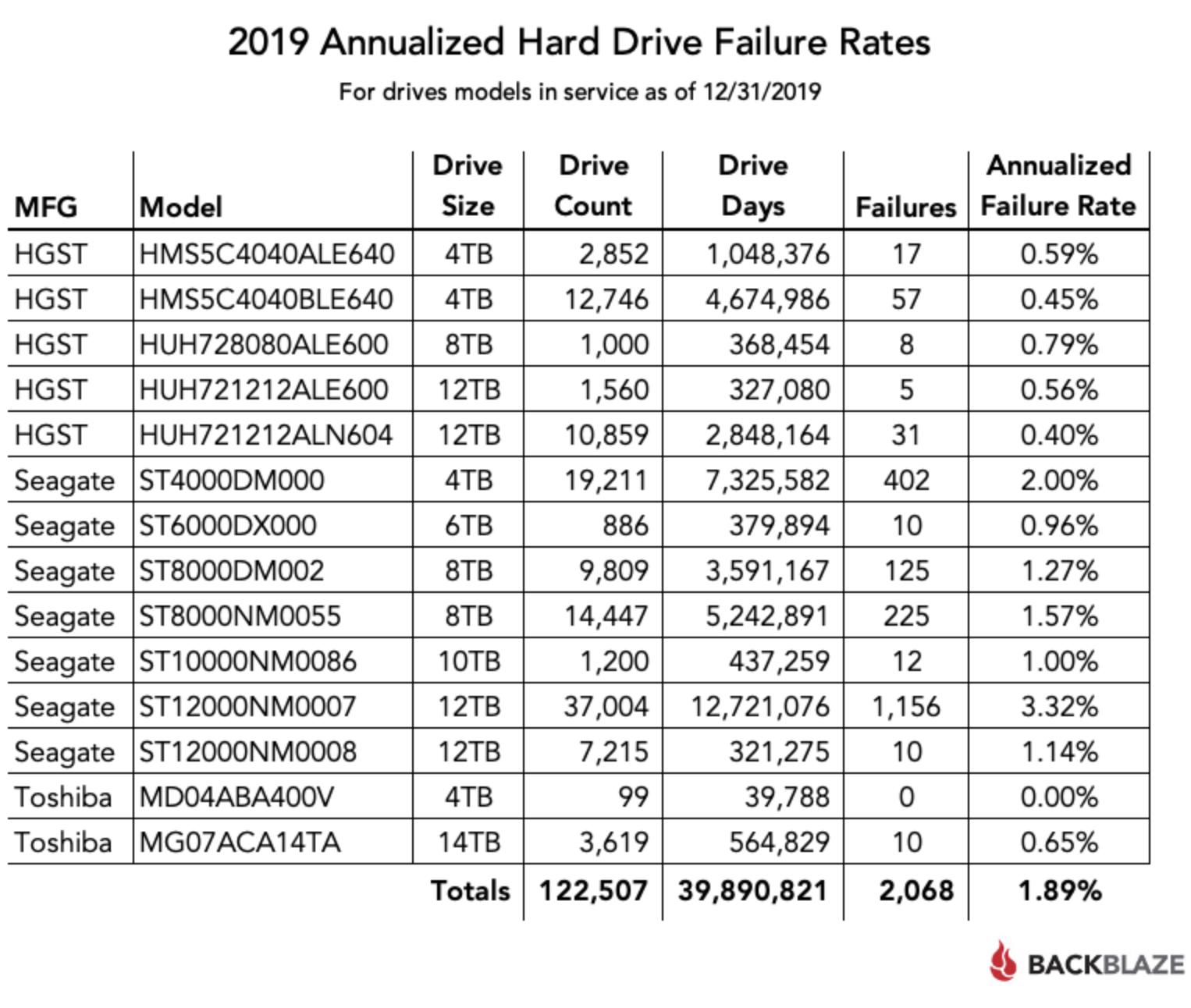 Backblaze — статистика жестких дисков за 2019 - 2