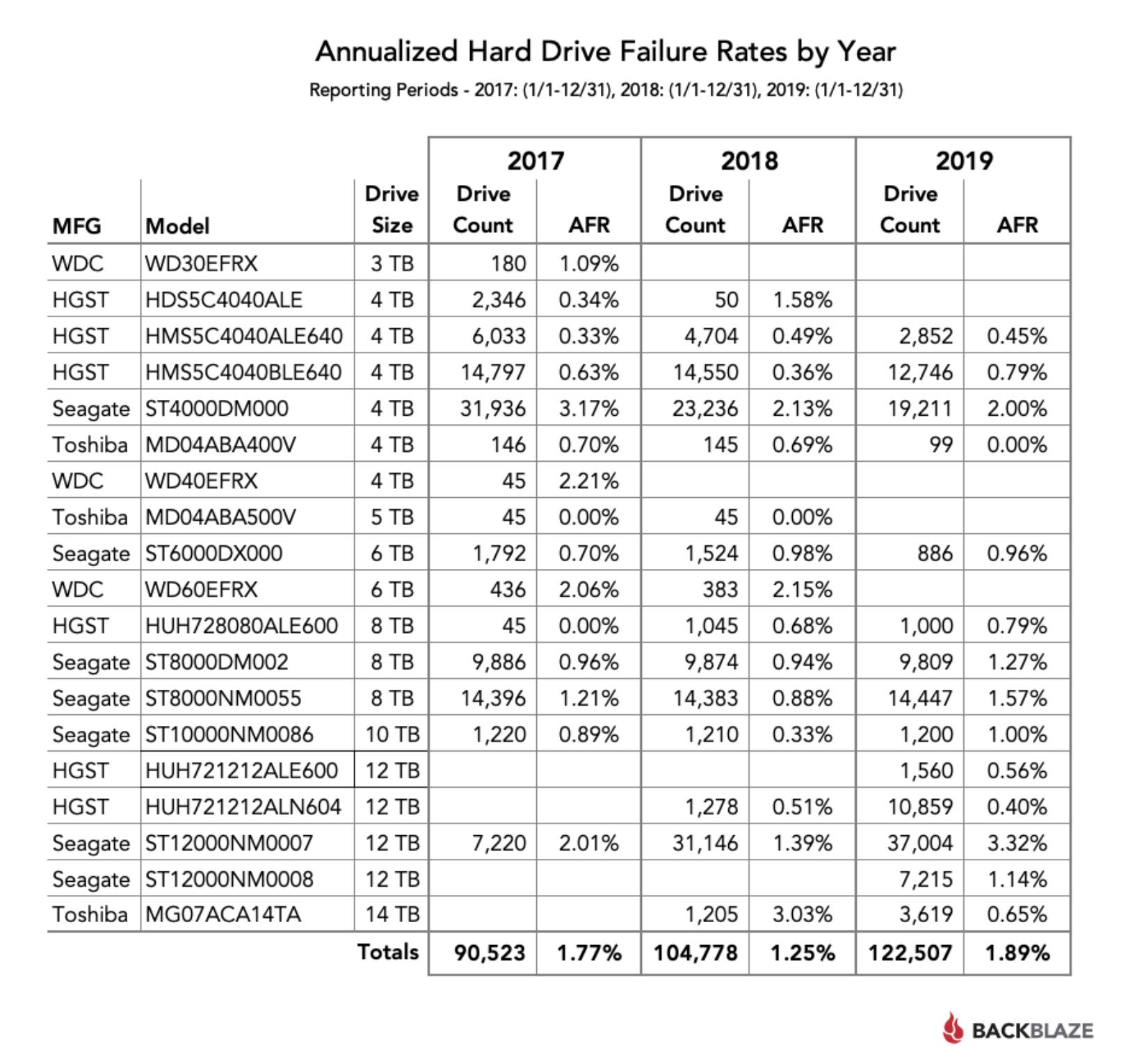 Backblaze — статистика жестких дисков за 2019 - 3