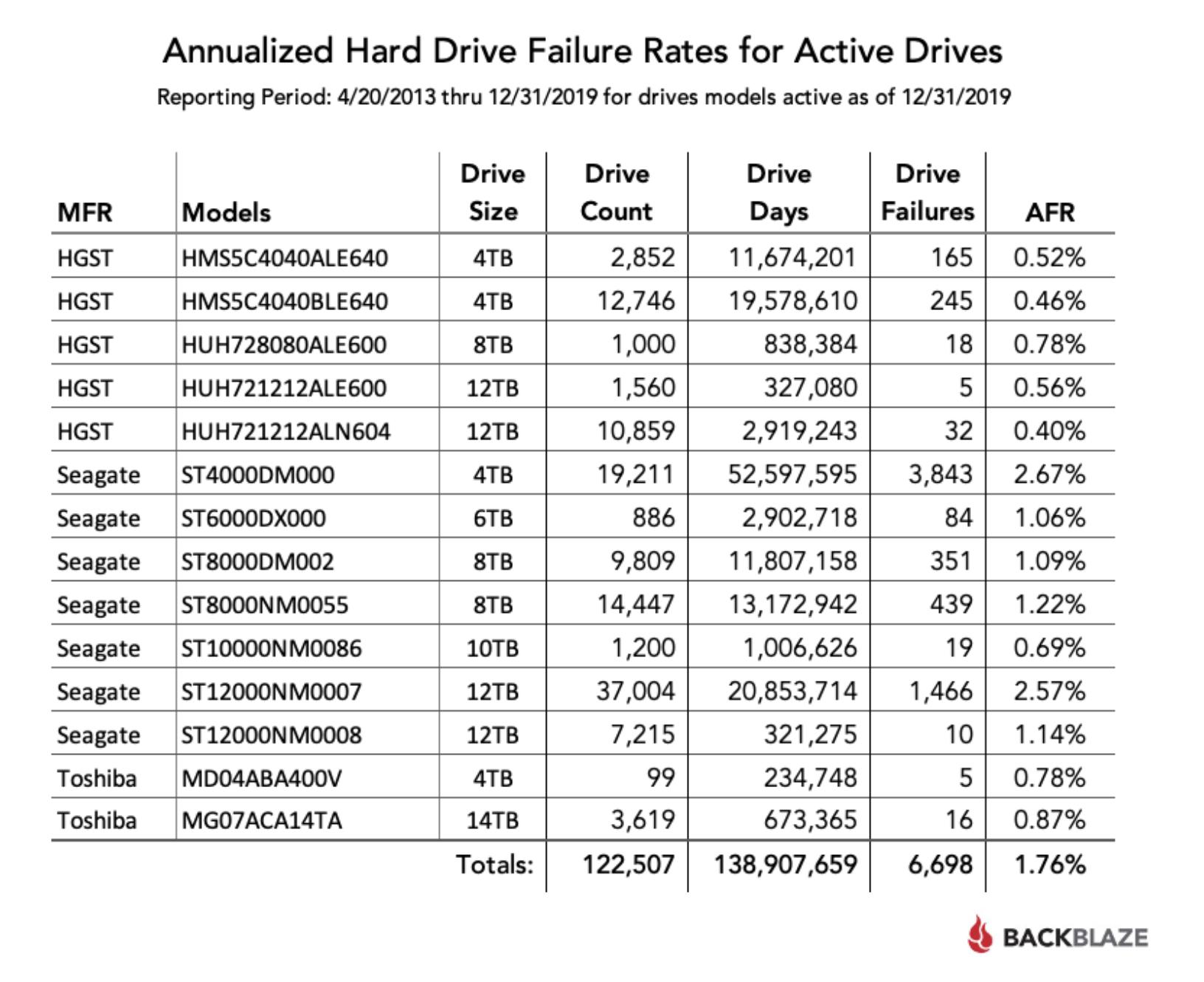 Backblaze — статистика жестких дисков за 2019 - 4