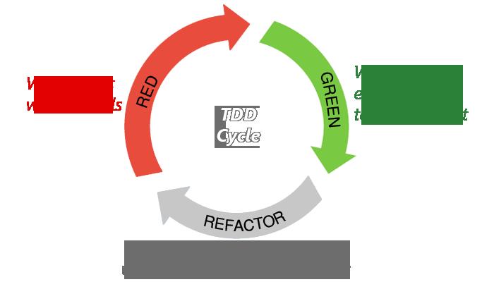 TDD для микроконтроллеров за 5 минут - 2