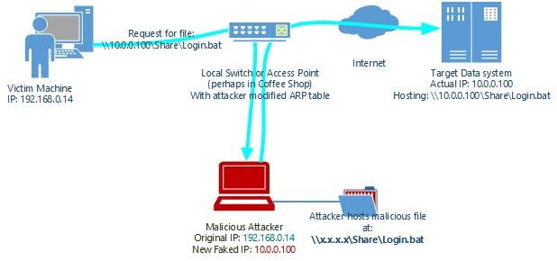 Домен corp.com выставлен на продажу. Он опасен для сотен тысяч корпоративных компьютеров под управлением Windows - 2