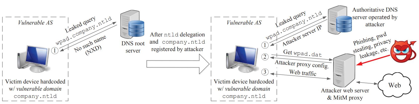 Домен corp.com выставлен на продажу. Он опасен для сотен тысяч корпоративных компьютеров под управлением Windows - 1