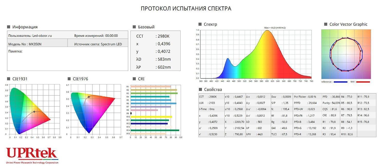 Обзор светодиодных ламп Spectrum Led GU10 из Европы - 12