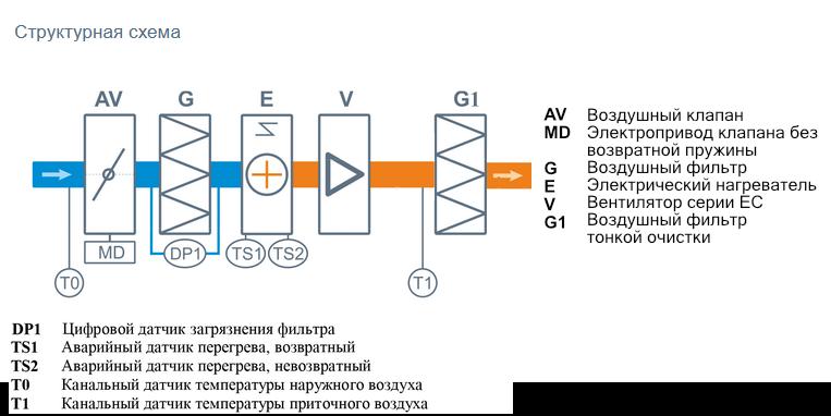 Структурная схема вентиляционной установки