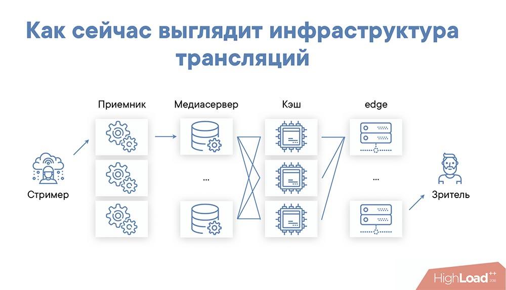 HighLoad++, Михаил Райченко (ManyChat): почти без магии, или как просто раздать терабит видеопотока - 11