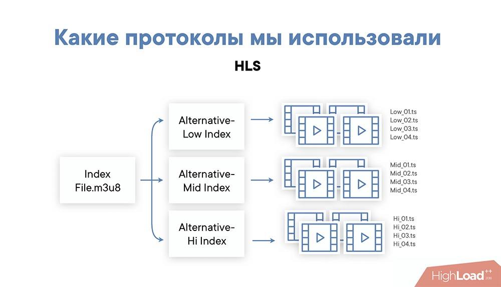 HighLoad++, Михаил Райченко (ManyChat): почти без магии, или как просто раздать терабит видеопотока - 14