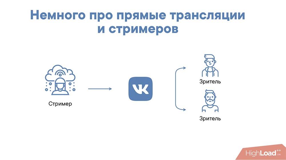 HighLoad++, Михаил Райченко (ManyChat): почти без магии, или как просто раздать терабит видеопотока - 4