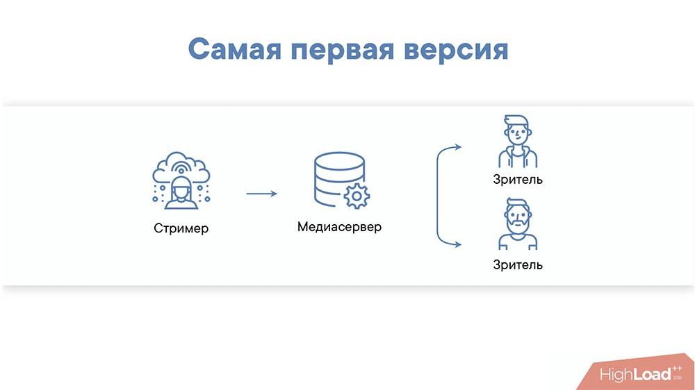 HighLoad++, Михаил Райченко (ManyChat): почти без магии, или как просто раздать терабит видеопотока - 8