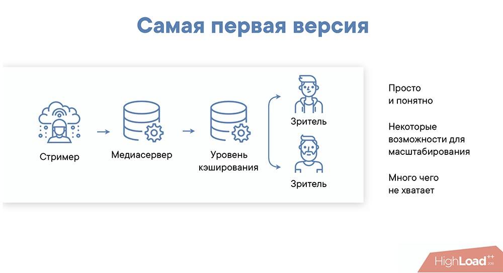 HighLoad++, Михаил Райченко (ManyChat): почти без магии, или как просто раздать терабит видеопотока - 9