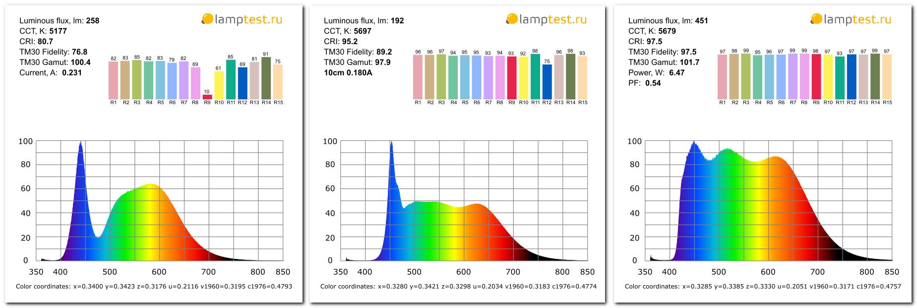 Первые в мире серийные лампы с солнечным спектром - 2
