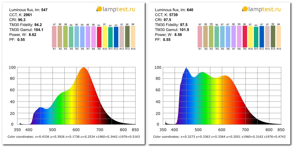 Первые в мире серийные лампы с солнечным спектром - 6