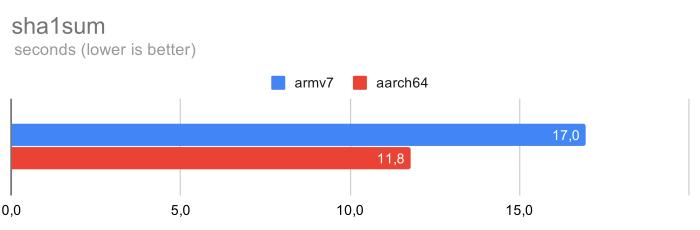 Почему на Raspberry Pi4 стоит поставить 64-битную ОС - 3