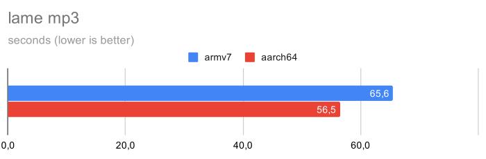 Почему на Raspberry Pi4 стоит поставить 64-битную ОС - 5