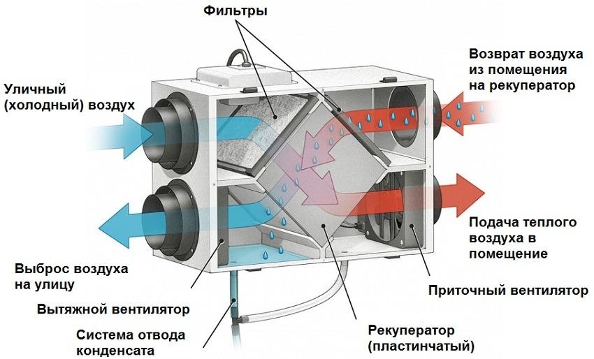 Самодельный рекуператор для загородного дома с КПД 80% - 2