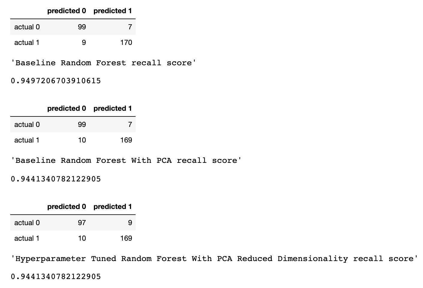 Random Forest, метод главных компонент и оптимизация гиперпараметров: пример решения задачи классификации на Python - 10