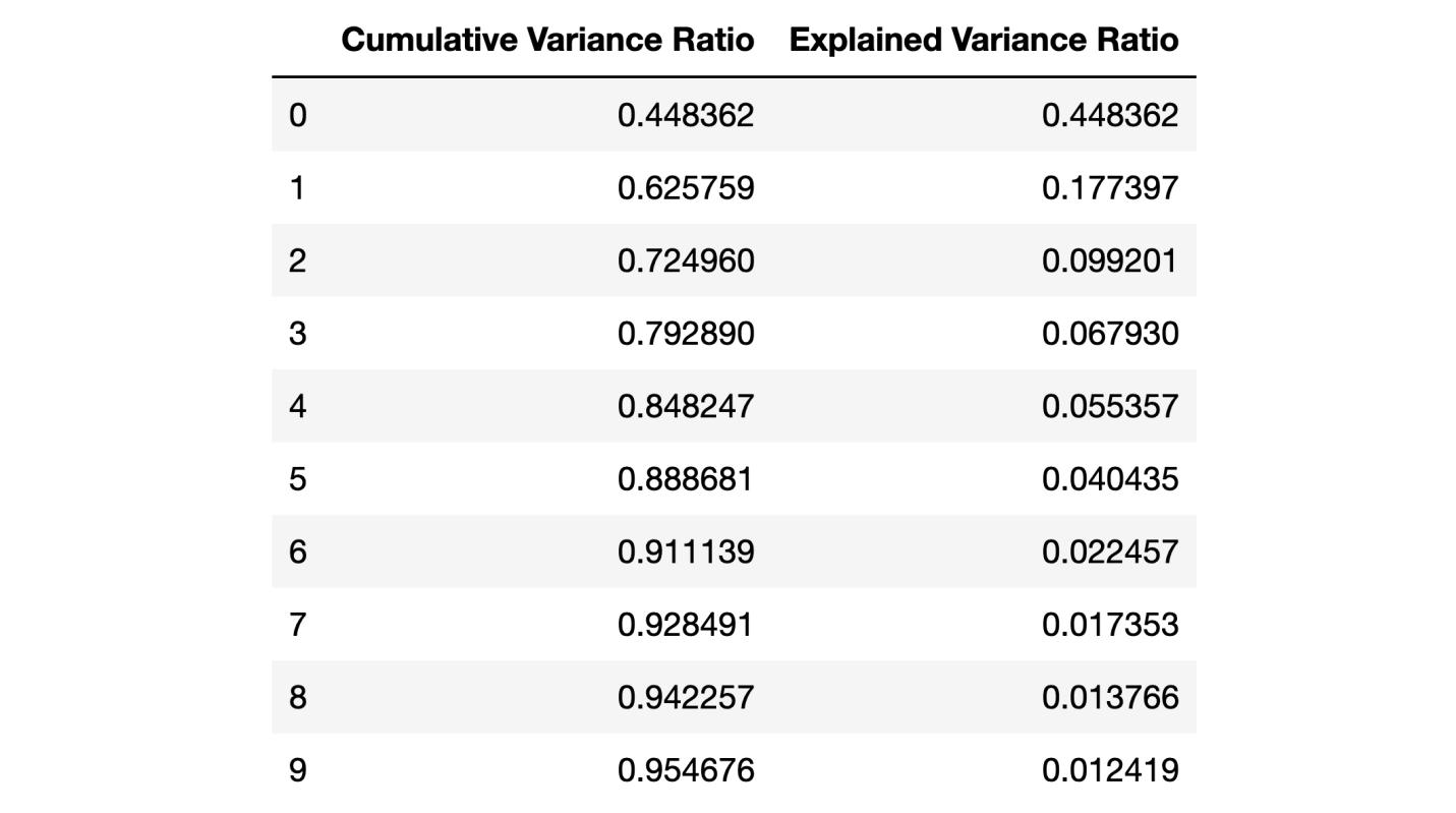 Random Forest, метод главных компонент и оптимизация гиперпараметров: пример решения задачи классификации на Python - 6