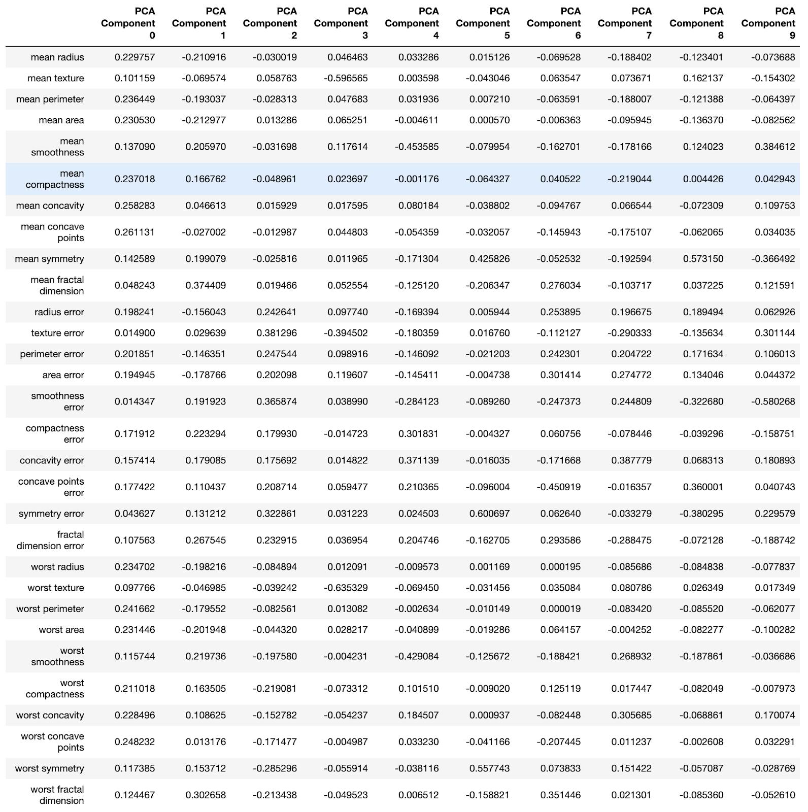 Random Forest, метод главных компонент и оптимизация гиперпараметров: пример решения задачи классификации на Python - 7