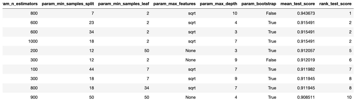 Random Forest, метод главных компонент и оптимизация гиперпараметров: пример решения задачи классификации на Python - 8