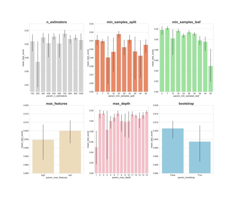 Random Forest, метод главных компонент и оптимизация гиперпараметров: пример решения задачи классификации на Python - 9