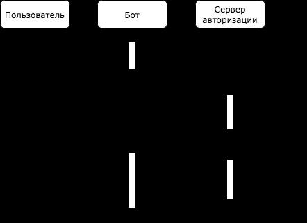 Схема потока с кодом авторизации