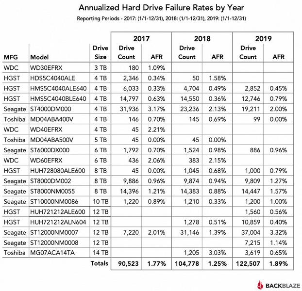Специалисты Backblaze опубликовали статистику надежности HDD за 2019 год