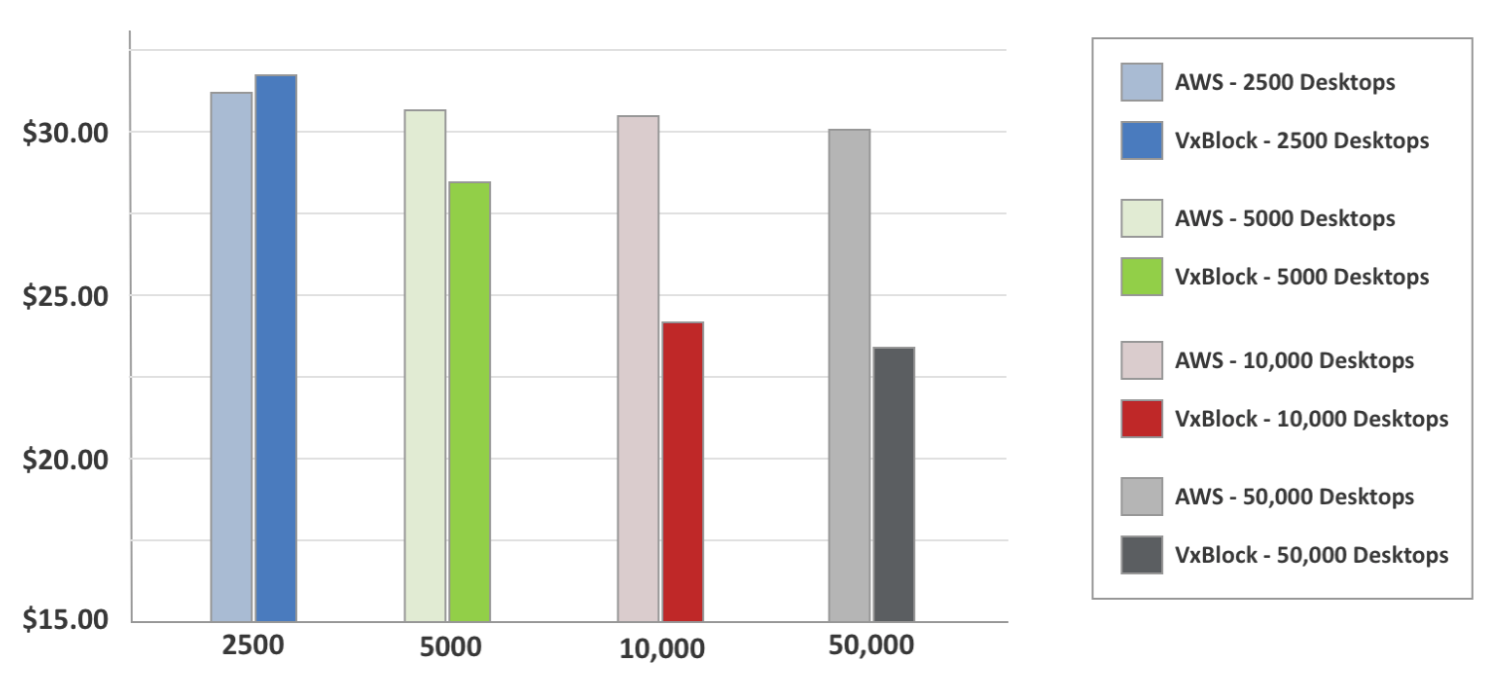 Сравнение стоимости VDI: локальное решение против публичного облака - 4