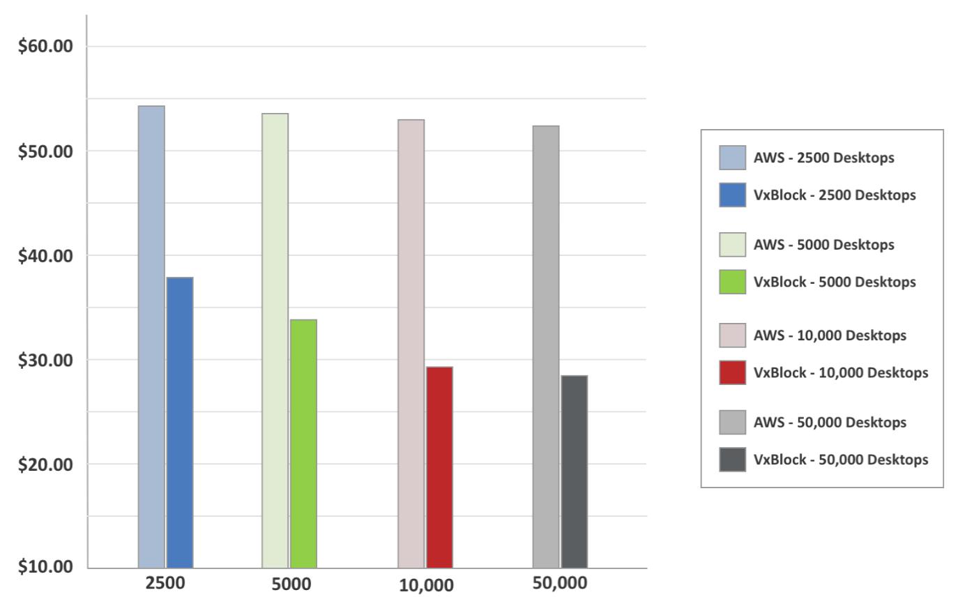 Сравнение стоимости VDI: локальное решение против публичного облака - 5