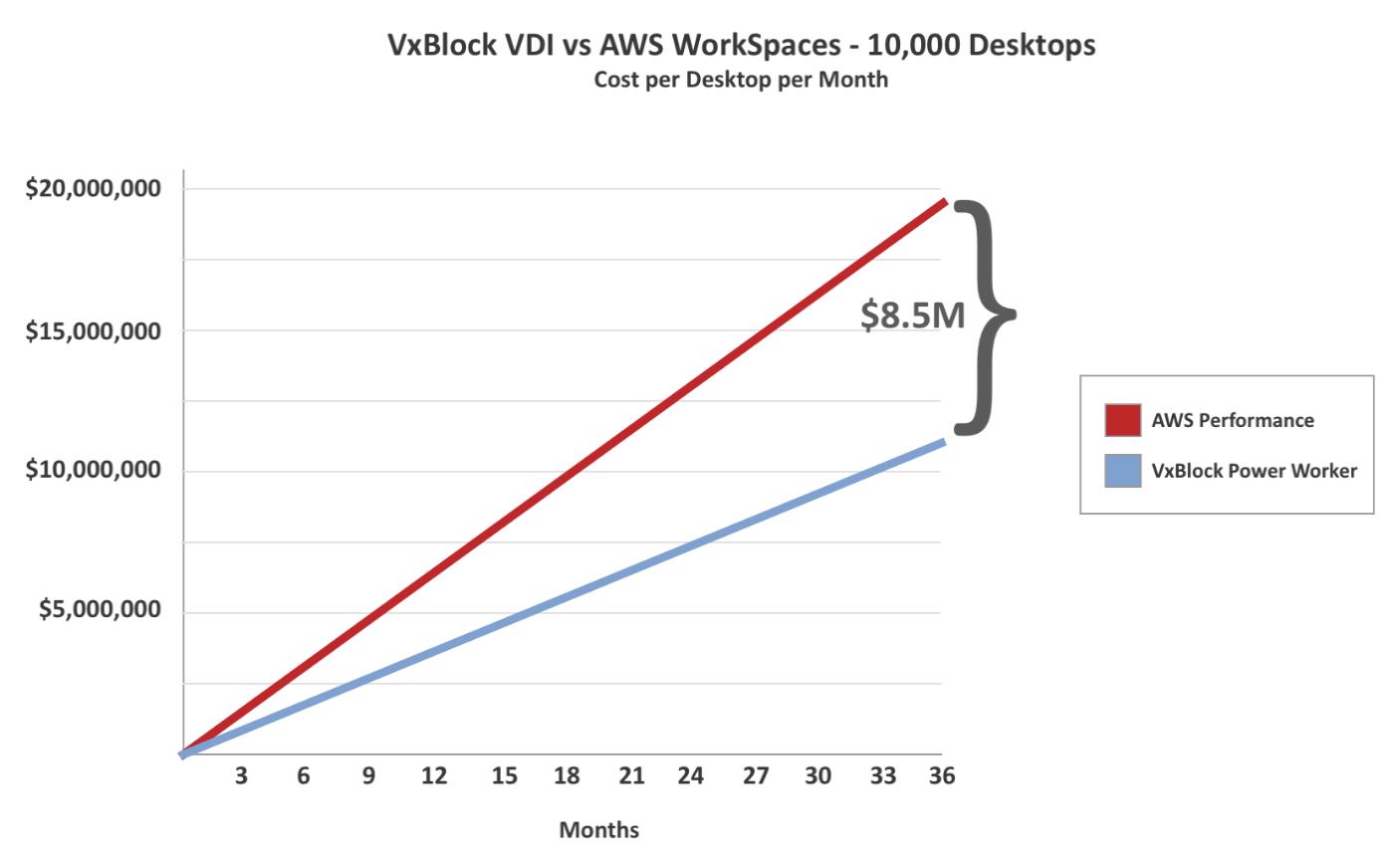 Сравнение стоимости VDI: локальное решение против публичного облака - 6