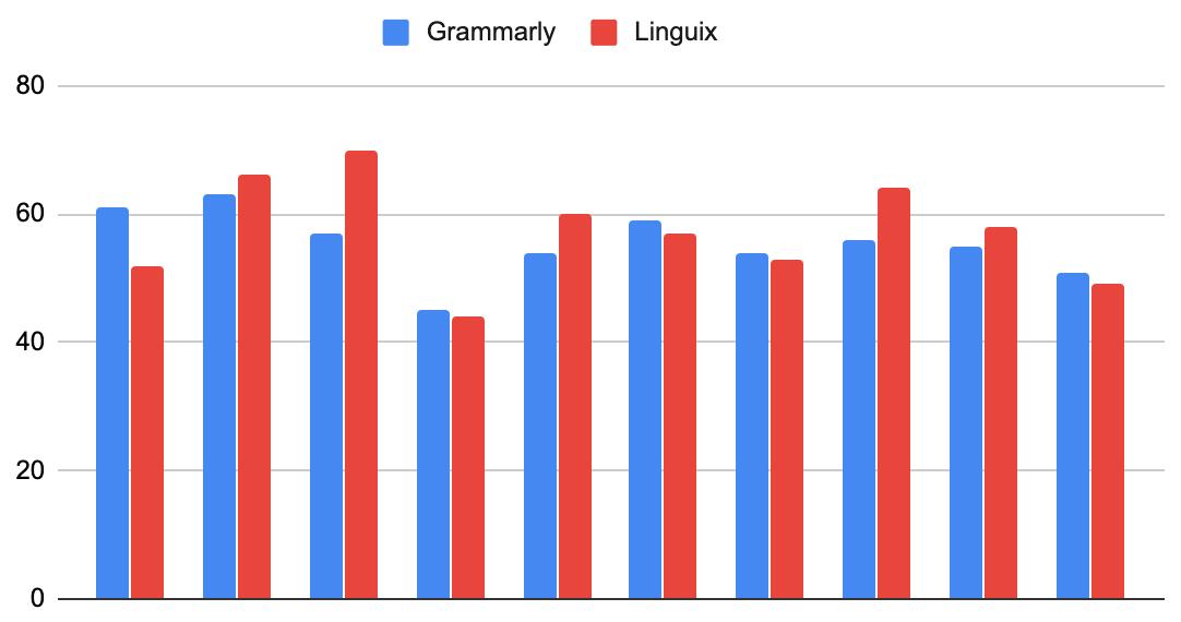 Эксперимент: как научиться создавать популярные тексты на английском (и почему англоязычный Хабр так мало читают) - 3