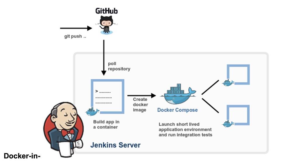 Хорошо подумайте, прежде чем использовать Docker-in-Docker для CI или тестовой среды - 2