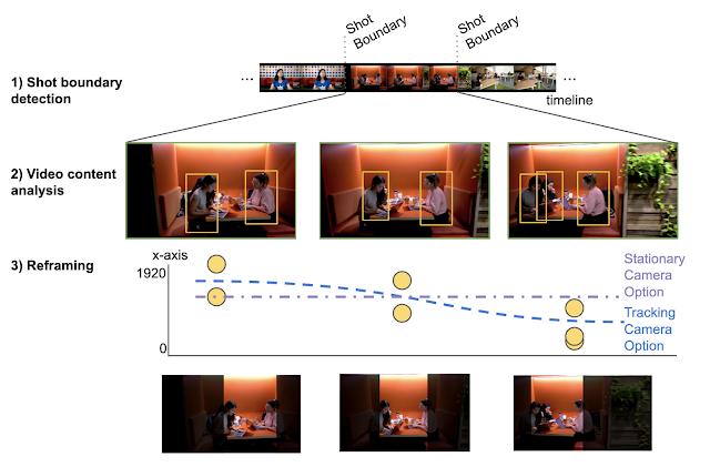 Google разработал алгоритм автоматического кадрирования видео по важным объектам в кадре - 1