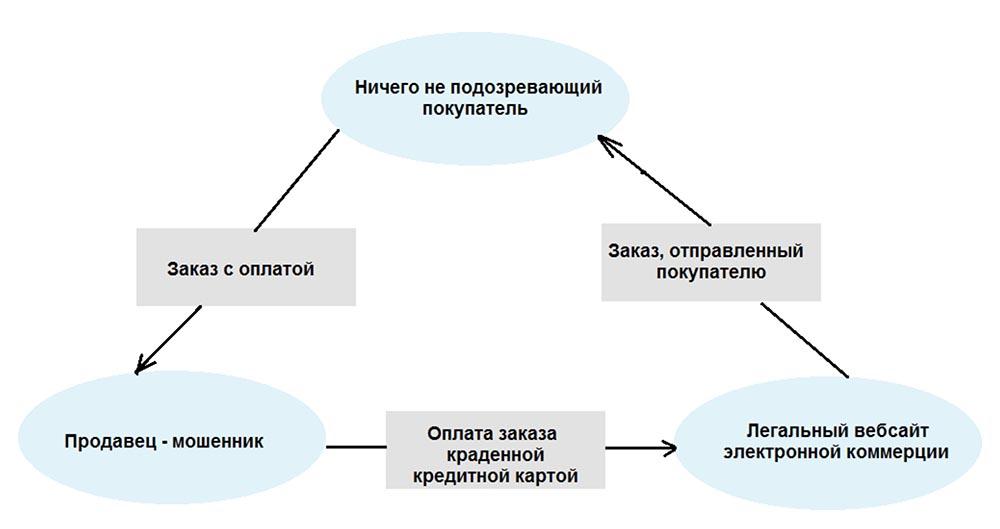 Конференция DEFCON 27. Признание интернет-мошенницы - 5