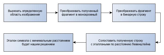 Распознавание символов методом наименьшего расстояния Левенштейна - 2