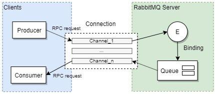 rabbitmq_3
