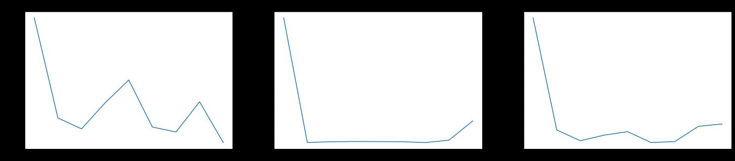 Настройка функции потерь для нейронной сети на данных сейсморазведки - 15