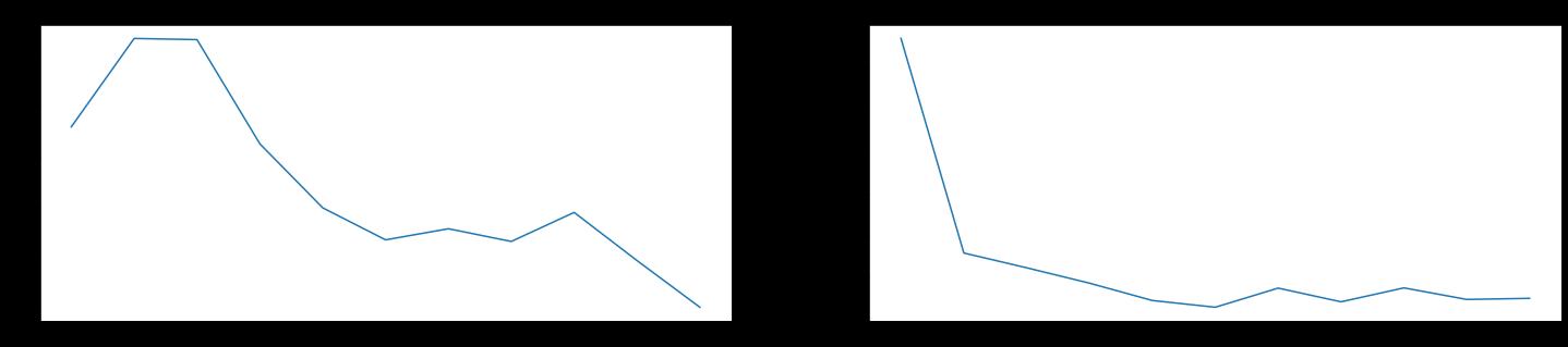Настройка функции потерь для нейронной сети на данных сейсморазведки - 23