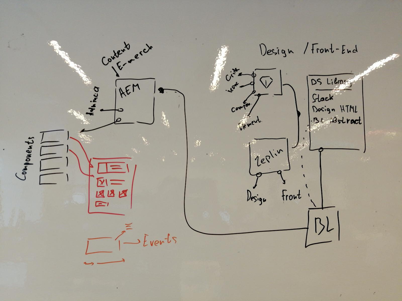 Опыт интеграции веб-компонентов на сайт Леруа Мерлен - 5