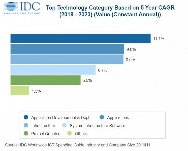 По прогнозу IDC, расходы на информационные и коммуникационные технологии в этом году достигнут 4,3 трлн долларов
