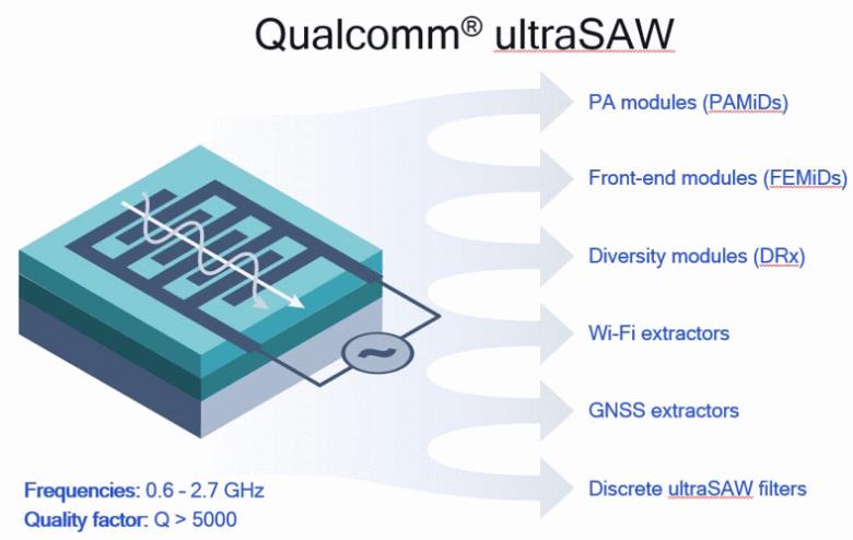 РЧ-фильтры Qualcomm ultraSAW предназначены для мобильных устройств с поддержкой 4G и 5G