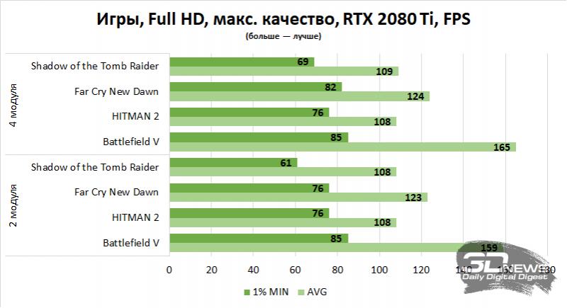 Новая статья: Какая оперативная память необходима игровому компьютеру в 2020 году (и в 2021-м — тоже)