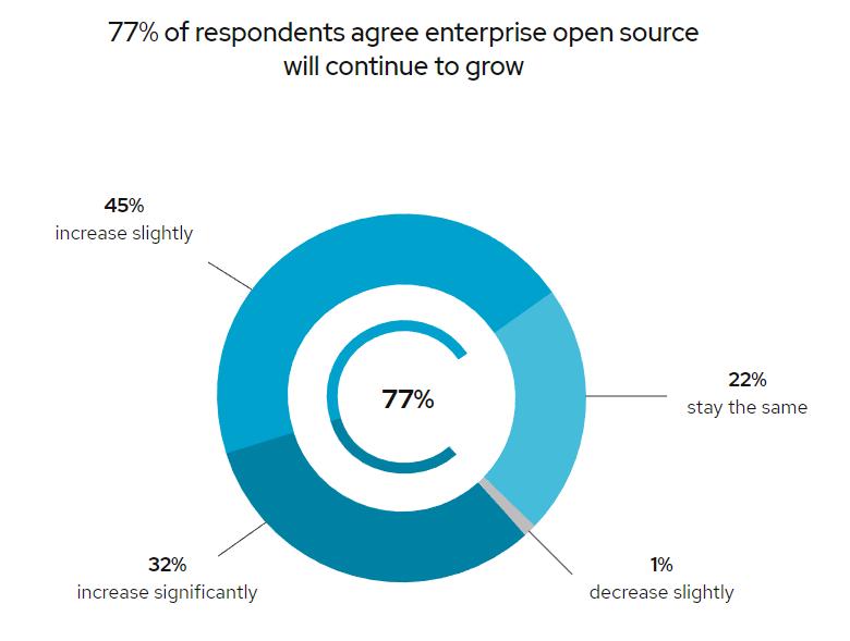 Исследование RedHat: open source вытесняет проприетарное ПО из корпоративного сегмента - 2