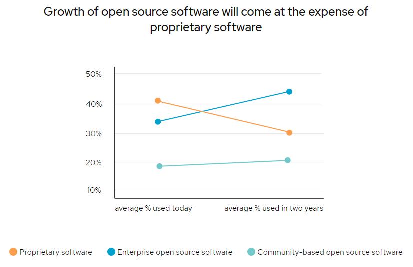 Исследование RedHat: open source вытесняет проприетарное ПО из корпоративного сегмента - 3
