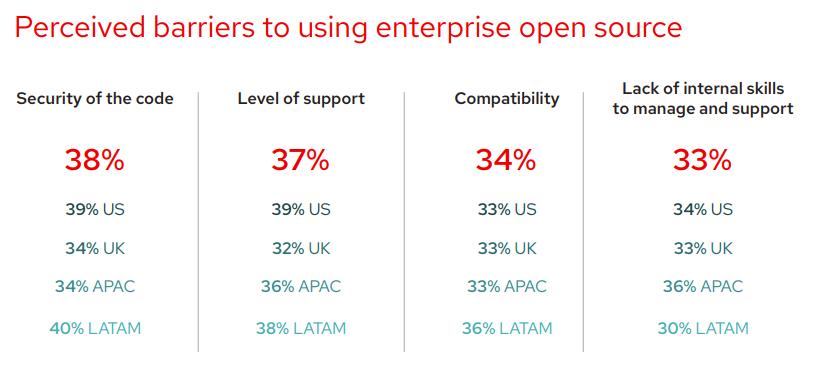 Исследование RedHat: open source вытесняет проприетарное ПО из корпоративного сегмента - 6