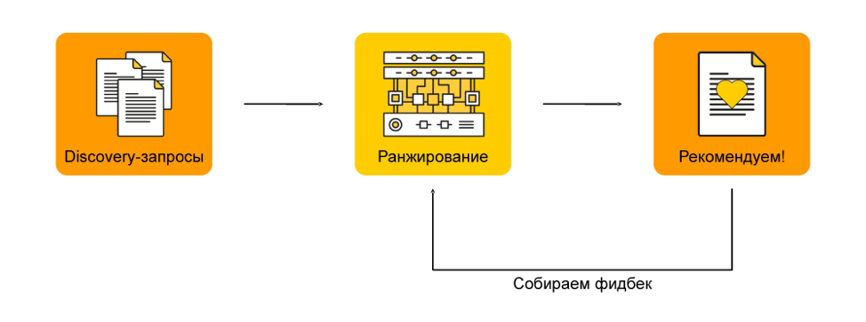 Как мы предсказываем будущее с помощью машинного обучения: discovery-запросы в поиске Яндекса - 10