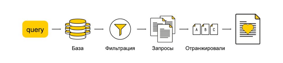 Как мы предсказываем будущее с помощью машинного обучения: discovery-запросы в поиске Яндекса - 11