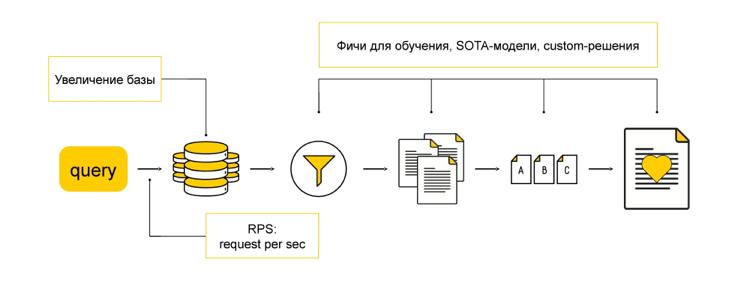 Как мы предсказываем будущее с помощью машинного обучения: discovery-запросы в поиске Яндекса - 12