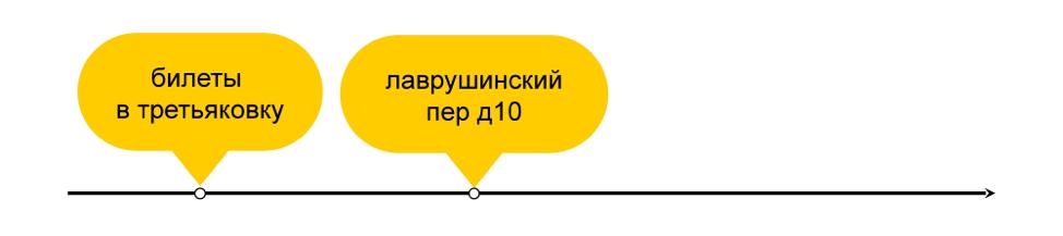 Как мы предсказываем будущее с помощью машинного обучения: discovery-запросы в поиске Яндекса - 4